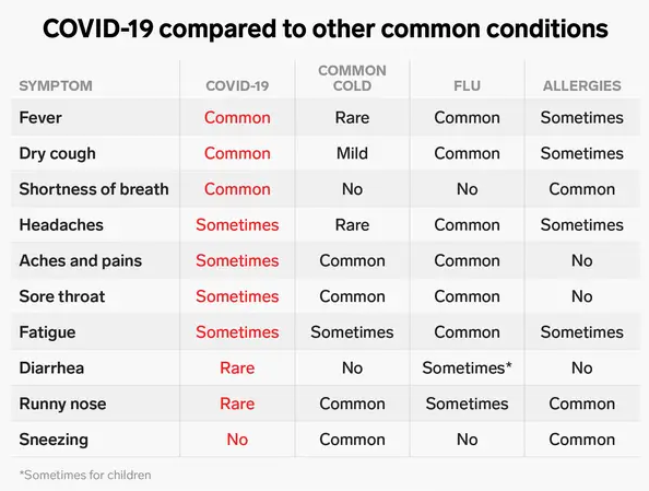 Compared to other conditions