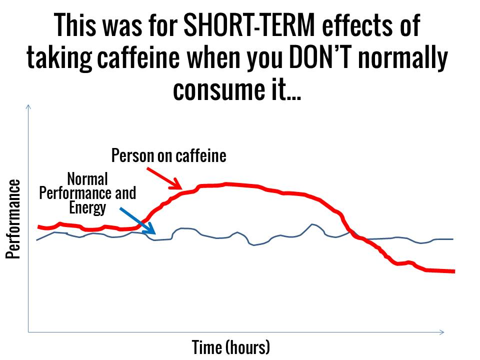 energy_and_perf_with_caffeine.jpg